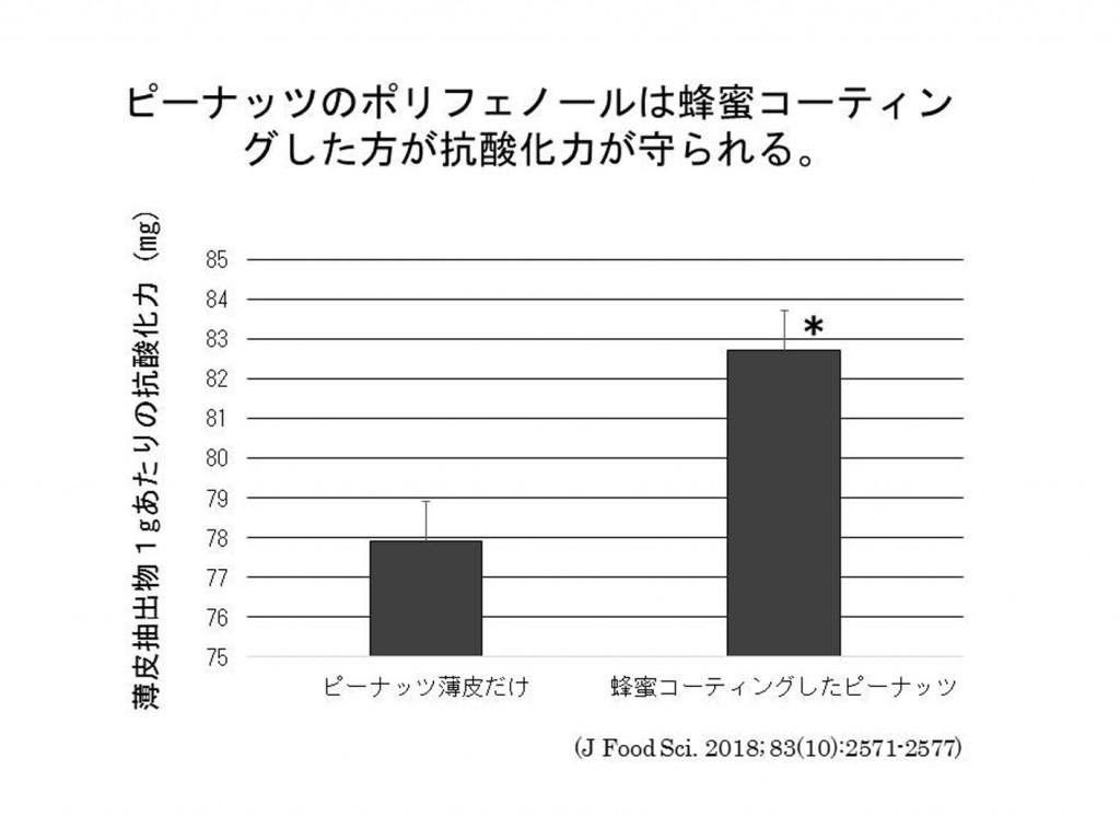 ピーナッツマフィン(グラフ)